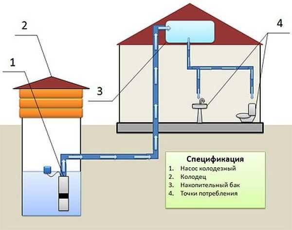 Как сделать из колодца подачу воды в дом